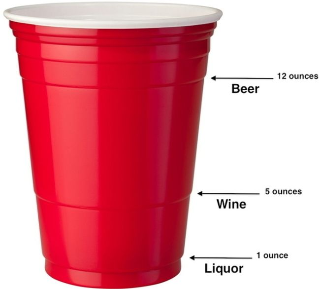 What the lines on the Solo cup really mean.